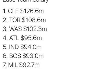 季后赛各球队薪水排行榜:骑士最高爵士最低