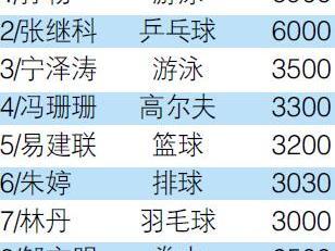 2016中国体坛财富榜TOP10 阿联3200万元排第5