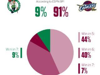 美媒BPI:骑士晋级总决赛概率91% 夺冠概率5.5%?