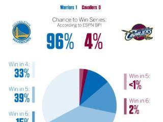 总决赛最新BPI:勇士96%夺冠 横扫概率达33%