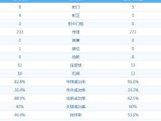 欧冠半场数据:曼朱基奇评分最高