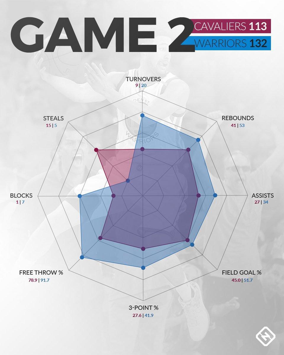 总决赛G2数据蛛网图:勇士全面压制