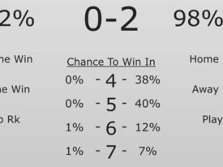 总决赛BPI:勇士98%夺冠