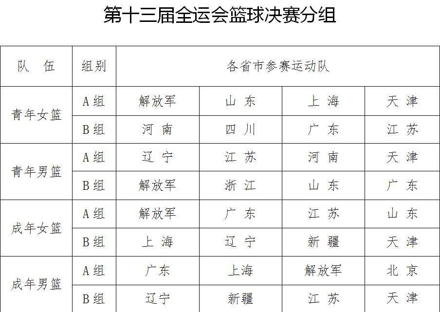 中国篮协公布全运会分组情况