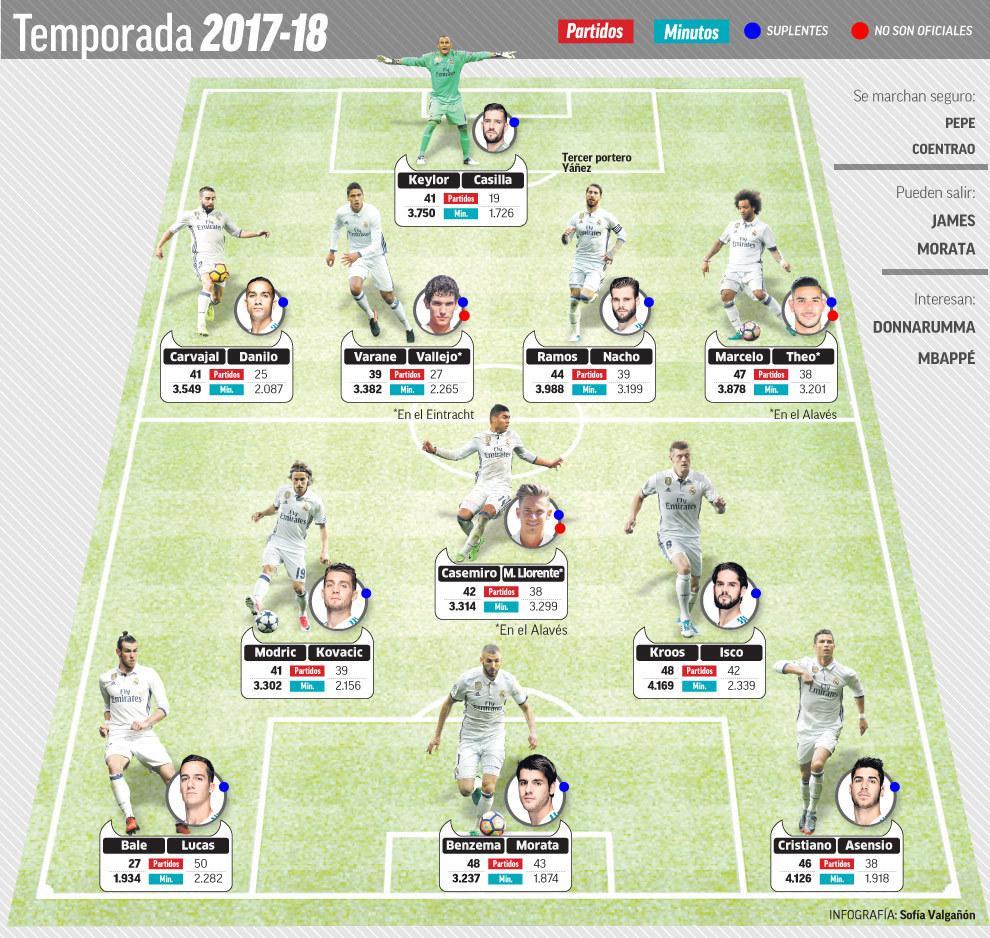 马卡分析皇马新赛季阵容:皆有替补 更加完善_