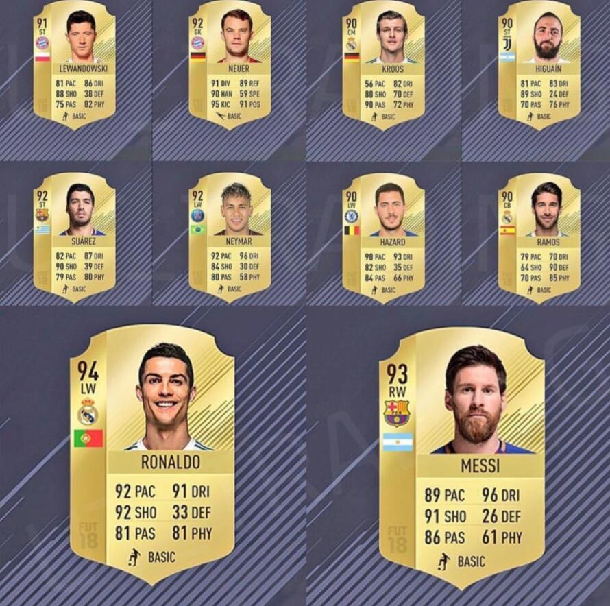 FIFA18球员能力值第10-1位:C罗第一、梅西第