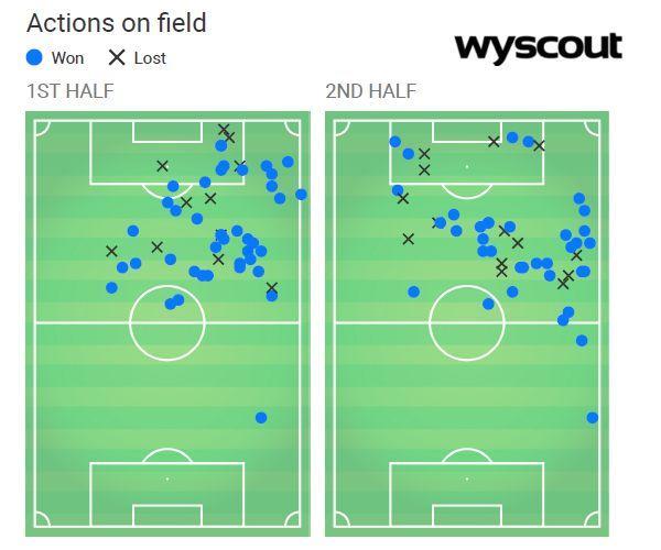 梅西在中路所需的球队支持:右路推进&左路无