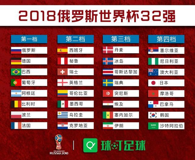 2018俄罗斯世界杯32强出炉!欧洲14+亚洲创纪