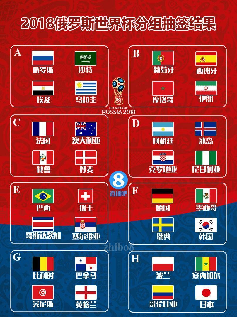 直播吧12月1日讯 北京时间12月1日晚23:00,2018年俄罗斯世界杯决赛圈分组抽签仪式在莫斯科的克里姆林宫举行。经过抽签,最终小组赛分组出炉。其中葡萄牙碰西班牙,比利时遇英格兰,阿根廷遭遇克罗地亚,揭幕战俄罗斯对沙特。 世界杯赛程:6月14日开打 揭幕战俄罗斯对阵沙特