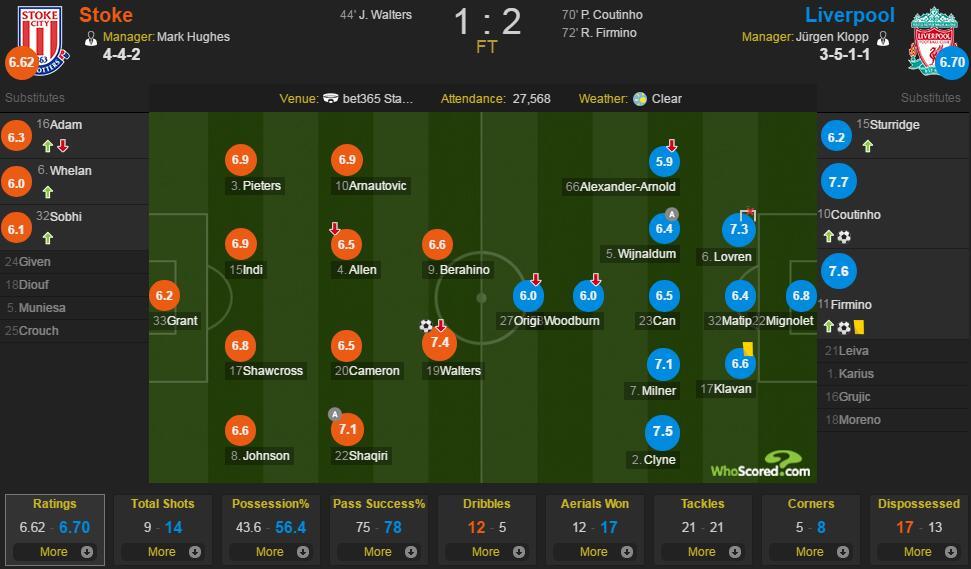 斯托克城vs利物浦评分:库蒂尼奥7.7最佳