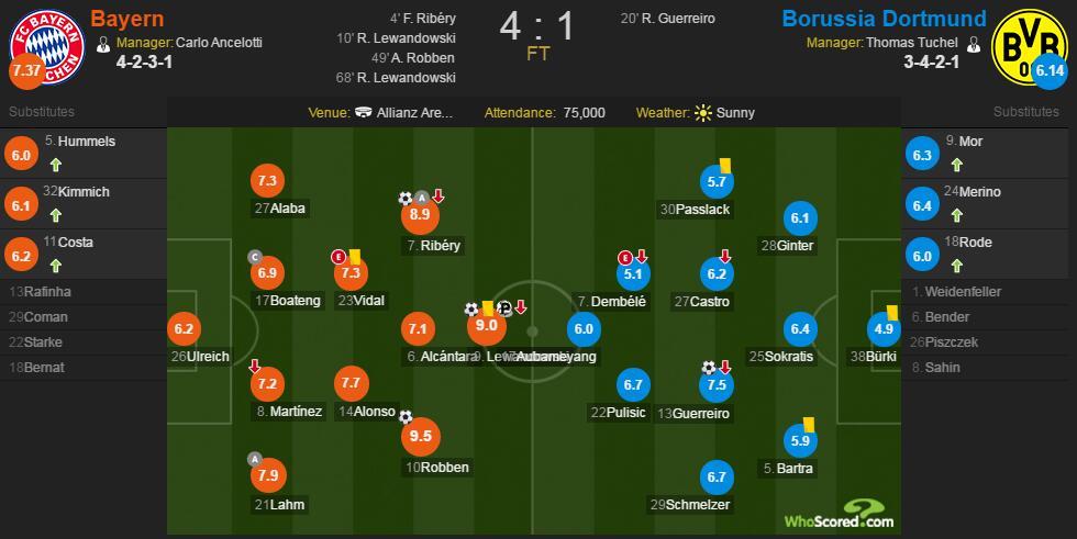 拜仁VS多特赛后评分:罗本9.5分全场最高