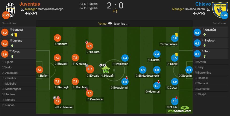 尤文vs切沃赛后评分:伊瓜因梅开二度获9.0分全场最佳