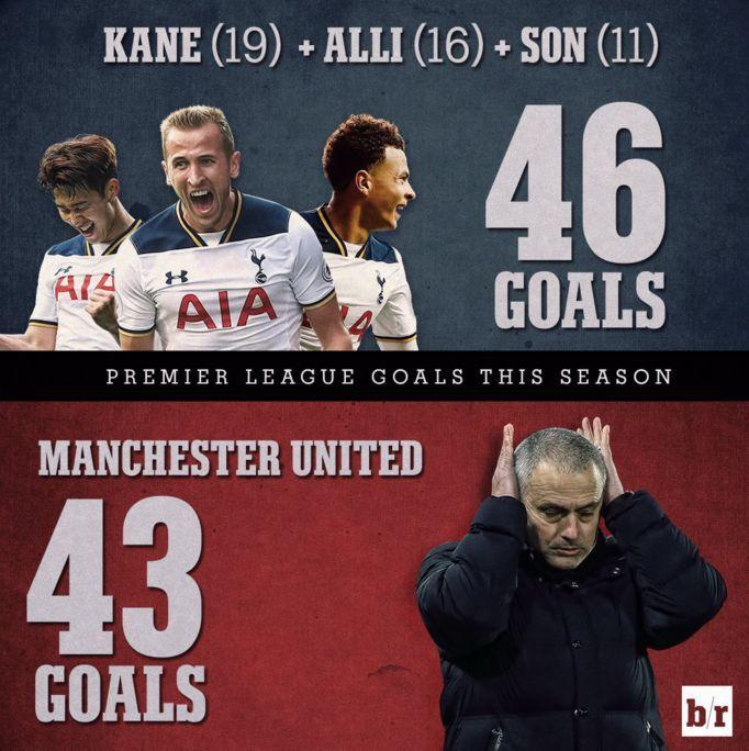 热刺前场三重奏进球数多于曼联总进球数