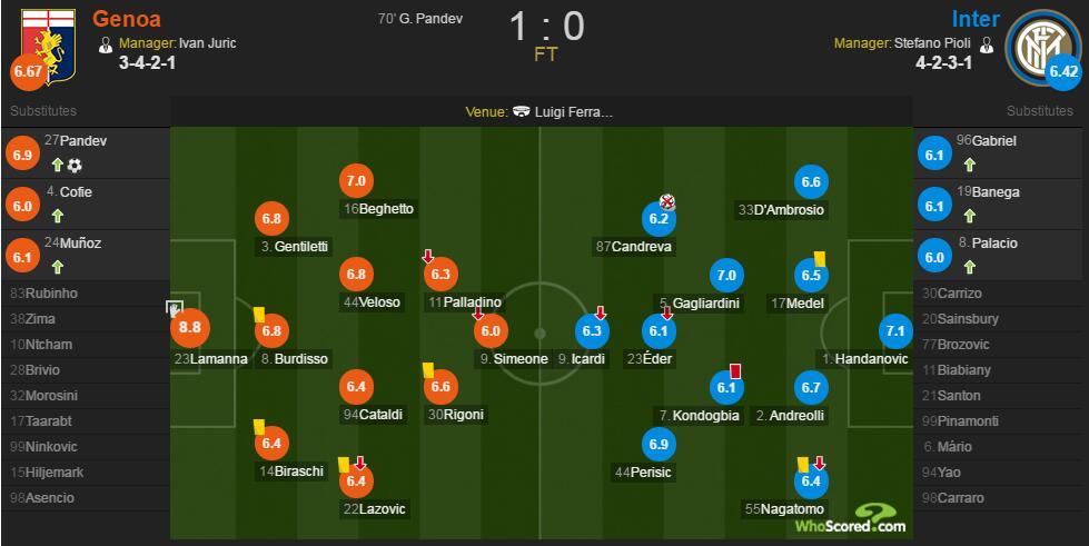热那亚VS国米赛后评分:热那亚门将扑点8.8分最高
