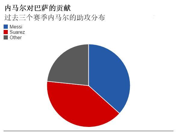数据解析:内马尔在MSN组合中的关键作用