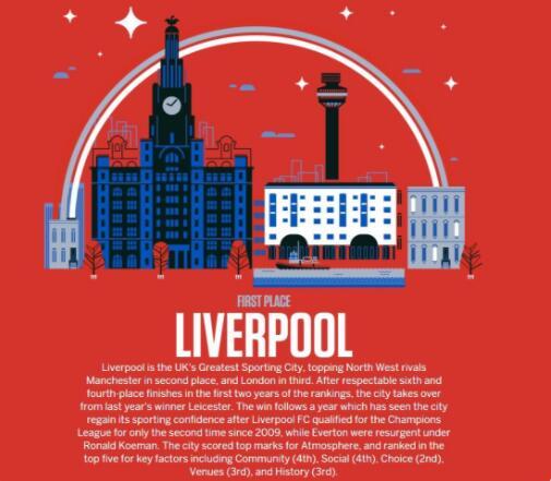 祝贺!利物浦荣膺英国最佳体育城市奖