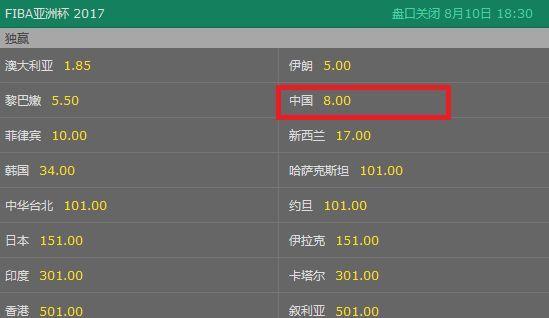 最新亚洲杯夺冠赔率:中国男篮跌至第4