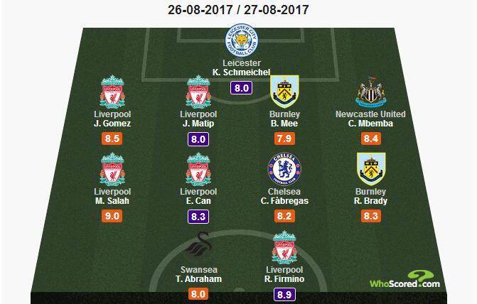 本周英超最佳阵容评选:利物浦五人入选