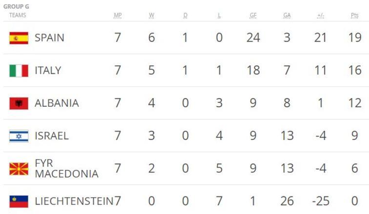 世预赛综述:西班牙3-0完胜意大利 威尔士1-0小胜