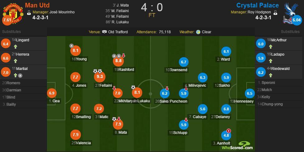 曼联vs水晶宫赛后评分:费莱尼获全场最佳9.3分
