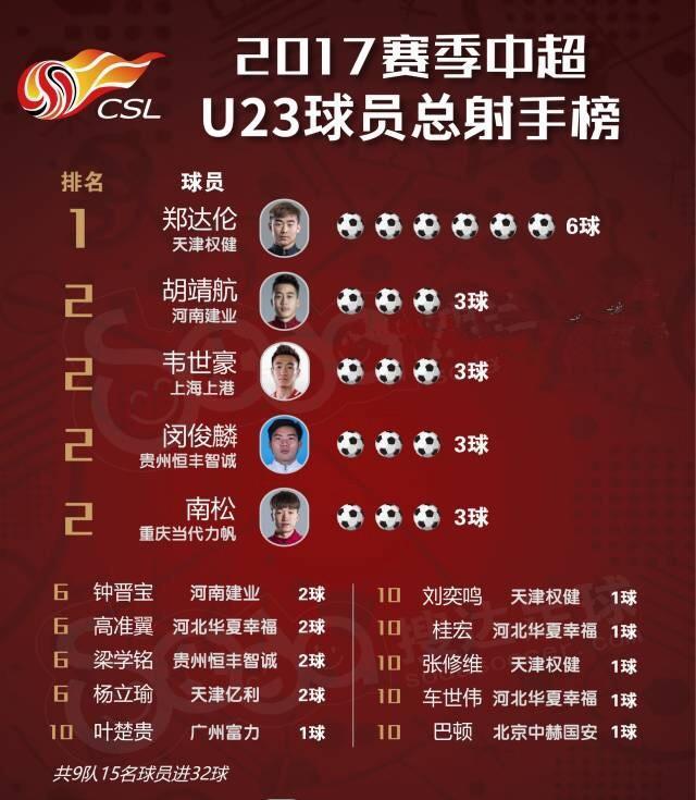 中超结束了 申花上港U23的春天在哪儿呢