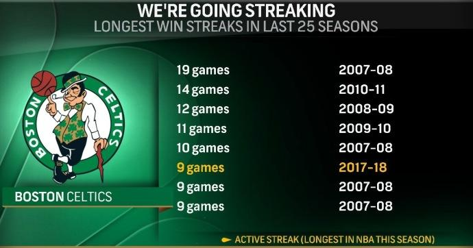 凯尔特人9连胜 过去25个赛季中并列队史第6长
