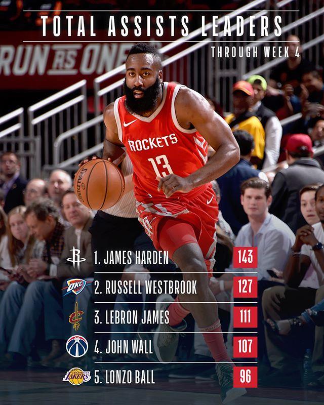 NBA前四周数据:哈登领衔得分&助攻榜 乔治制霸抢断榜
