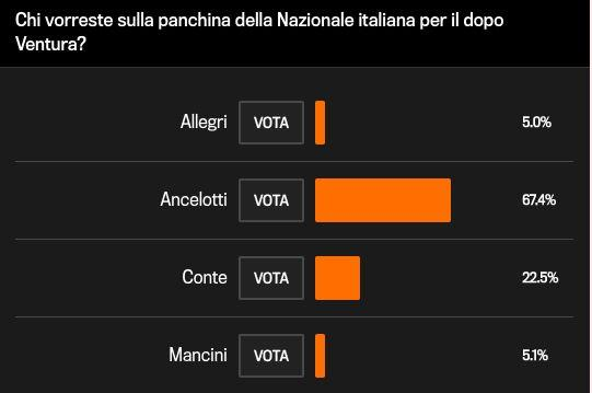 米兰体育报:安切洛蒂、孔蒂成意大利主帅候选热门