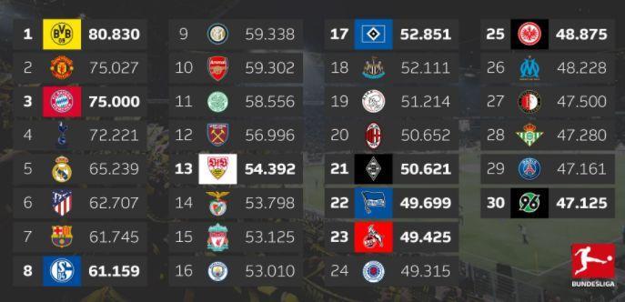 16/17赛季德甲平均上座率领衔五大联赛