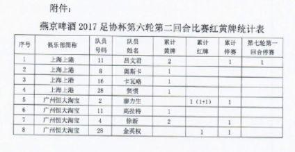 足协杯官方公布决赛首回合停赛名单:吕文君停赛