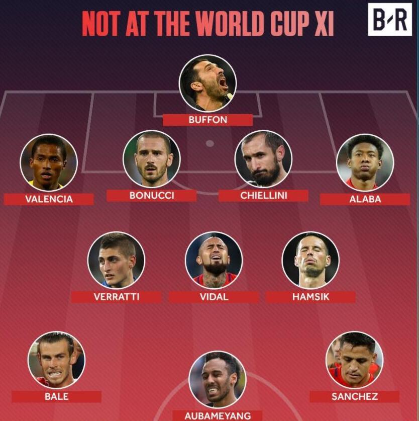 无缘世界杯最强十一人阵容:布冯领衔 意大利4人