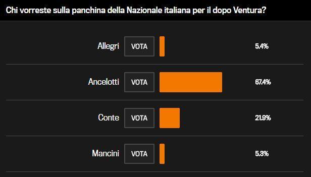 意大利球迷票选,近七成希望安切洛蒂上任