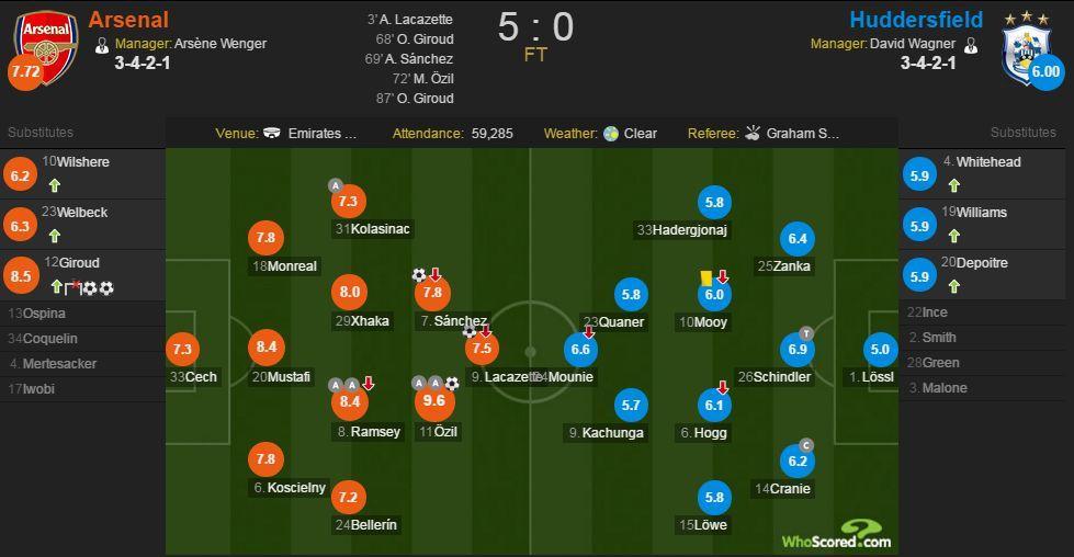 阿森纳vs哈德斯赛后评分:厄齐尔两传一射获最佳